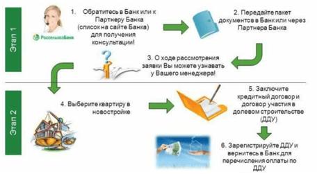 Ипотека по 2 документам в Россельхозбанке: два этапа