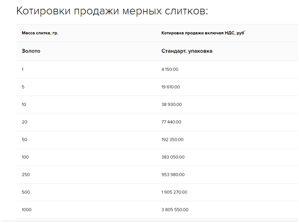 Котировки продажи мерных слитков в Россельхозбанке