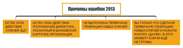 Код ошибки 2913 в клиент-банке Россельхозбанк: причины