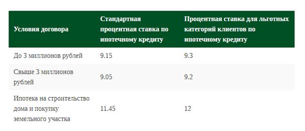 Кредит на строительство дома в Россельхозбанке: процентные ставки