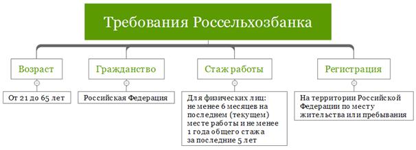 Кредит на строительство дома в Россельхозбанке: требования к имуществу