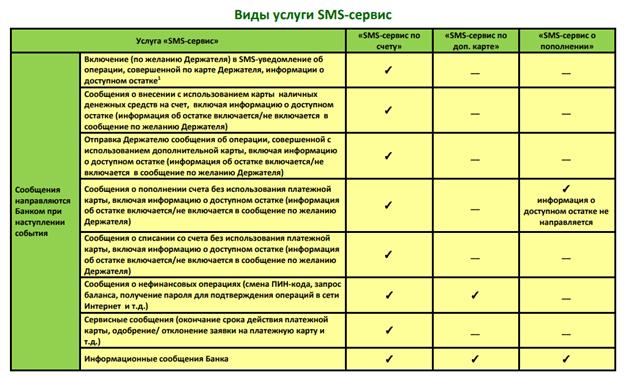 Виды услуг СМС-сервиса Россельхозбанка