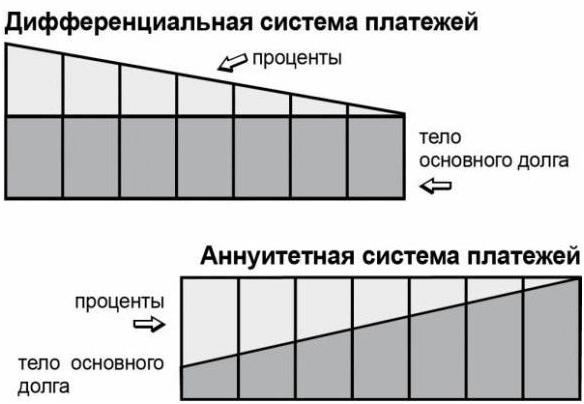 Аннуитетная система платежей при погашении кредита в Россельхозбанке