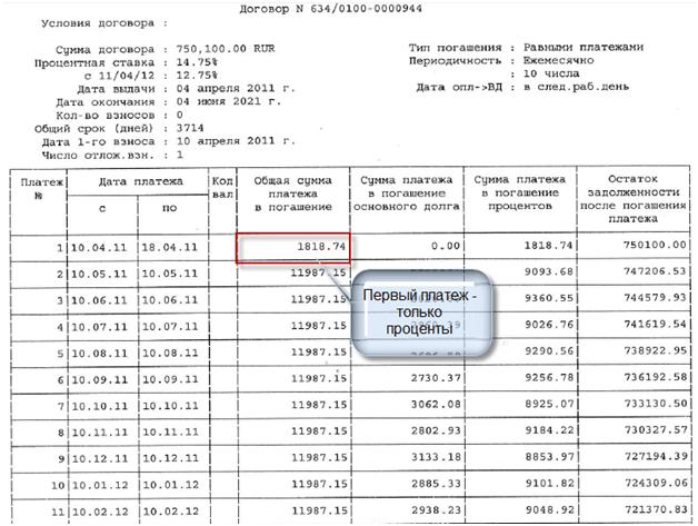 Способы внесения платежей при досрочном погашении кредита в Россельхозбанке: образец
